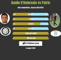 Danilo D'Ambrosio vs Patric h2h player stats