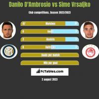 Danilo D'Ambrosio vs Sime Vrsaljko h2h player stats