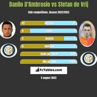 Danilo D'Ambrosio vs Stefan de Vrij h2h player stats