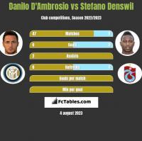 Danilo D'Ambrosio vs Stefano Denswil h2h player stats