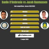 Danilo D'Ambrosio vs Jacob Rasmussen h2h player stats
