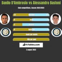 Danilo D'Ambrosio vs Alessandro Bastoni h2h player stats