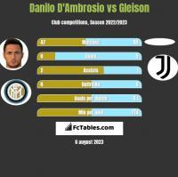 Danilo D'Ambrosio vs Gleison h2h player stats