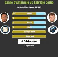 Danilo D'Ambrosio vs Gabriele Corbo h2h player stats