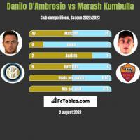 Danilo D'Ambrosio vs Marash Kumbulla h2h player stats