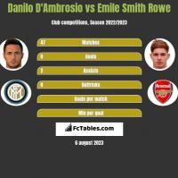 Danilo D'Ambrosio vs Emile Smith Rowe h2h player stats
