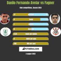 Danilo Fernando Avelar vs Fagner h2h player stats