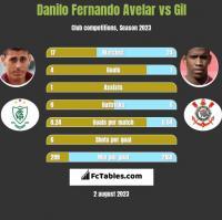 Danilo Fernando Avelar vs Gil h2h player stats