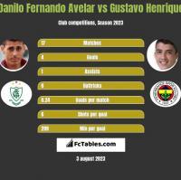 Danilo Fernando Avelar vs Gustavo Henrique h2h player stats
