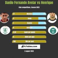 Danilo Fernando Avelar vs Henrique h2h player stats