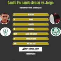 Danilo Fernando Avelar vs Jorge h2h player stats