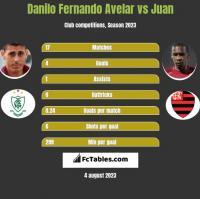Danilo Fernando Avelar vs Juan h2h player stats
