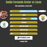 Danilo Fernando Avelar vs Lucas h2h player stats