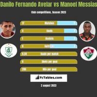 Danilo Fernando Avelar vs Manoel Messias h2h player stats