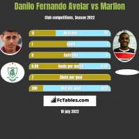 Danilo Fernando Avelar vs Marllon h2h player stats