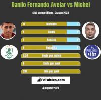 Danilo Fernando Avelar vs Michel h2h player stats