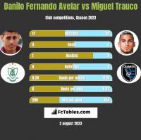 Danilo Fernando Avelar vs Miguel Trauco h2h player stats
