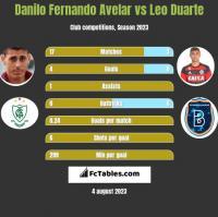 Danilo Fernando Avelar vs Leo Duarte h2h player stats