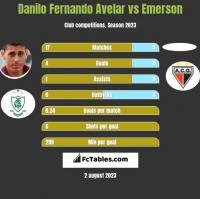 Danilo Fernando Avelar vs Emerson h2h player stats