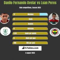 Danilo Fernando Avelar vs Luan Peres h2h player stats