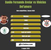 Danilo Fernando Avelar vs Vinicius Del'amore h2h player stats