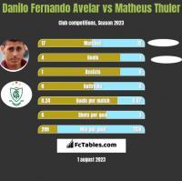 Danilo Fernando Avelar vs Matheus Thuler h2h player stats