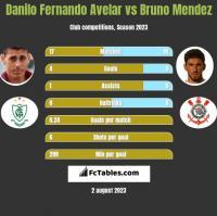 Danilo Fernando Avelar vs Bruno Mendez h2h player stats