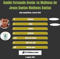 Danilo Fernando Avelar vs Matheus de Jesus Dantas Matheus Dantas h2h player stats
