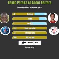 Danilo Pereira vs Ander Herrera h2h player stats
