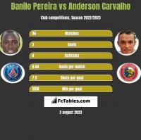 Danilo Pereira vs Anderson Carvalho h2h player stats