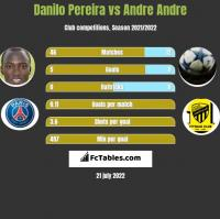 Danilo Pereira vs Andre Andre h2h player stats