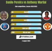 Danilo Pereira vs Anthony Martial h2h player stats