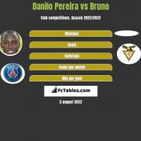 Danilo Pereira vs Bruno h2h player stats