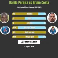Danilo Pereira vs Bruno Costa h2h player stats