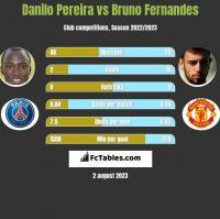 Danilo Pereira vs Bruno Fernandes h2h player stats