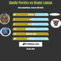Danilo Pereira vs Bruno Lamas h2h player stats