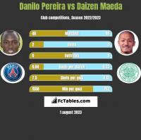 Danilo Pereira vs Daizen Maeda h2h player stats