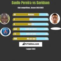 Danilo Pereira vs Davidson h2h player stats