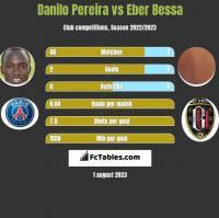 Danilo Pereira vs Eber Bessa h2h player stats