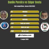 Danilo Pereira vs Edgar Costa h2h player stats