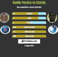 Danilo Pereira vs Estrela h2h player stats