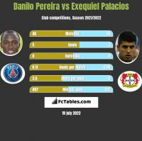 Danilo Pereira vs Exequiel Palacios h2h player stats