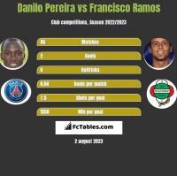 Danilo Pereira vs Francisco Ramos h2h player stats