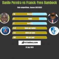 Danilo Pereira vs Franck-Yves Bambock h2h player stats
