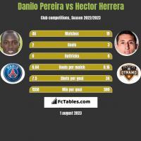Danilo Pereira vs Hector Herrera h2h player stats