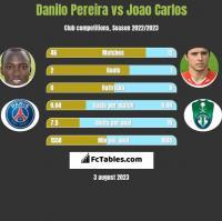 Danilo Pereira vs Joao Carlos h2h player stats