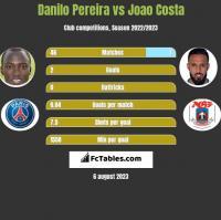 Danilo Pereira vs Joao Costa h2h player stats