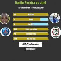 Danilo Pereira vs Joel h2h player stats