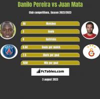 Danilo Pereira vs Juan Mata h2h player stats