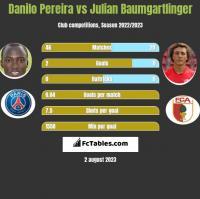 Danilo Pereira vs Julian Baumgartlinger h2h player stats
